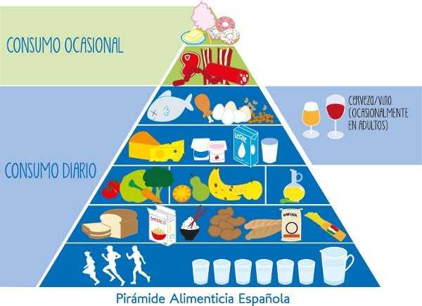 Prepara las m s ricas loncheras nutritivas para el cole espacio ni os - Piramides de alimentos saludables ...